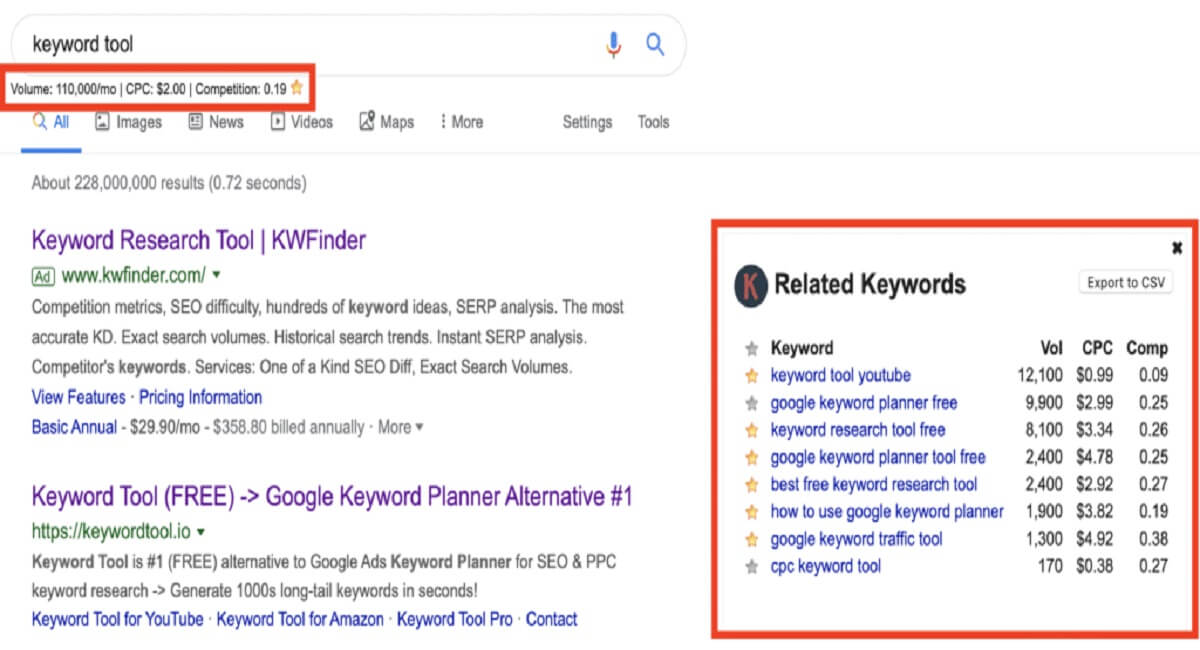 Keywords Everywhere Group Buy - Your Favourite SEO & PPC Tool