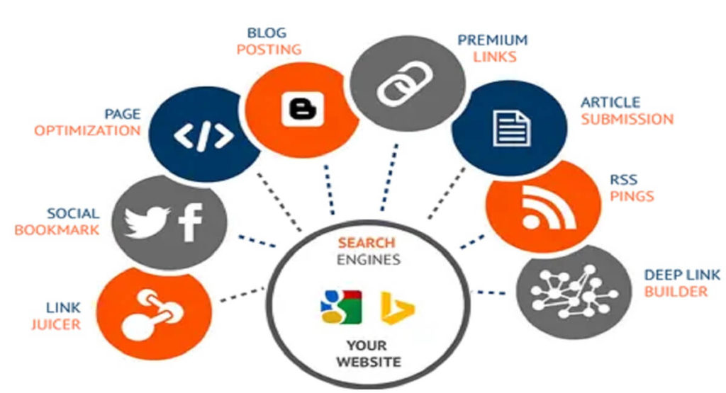 Off Page SEO group buy tools